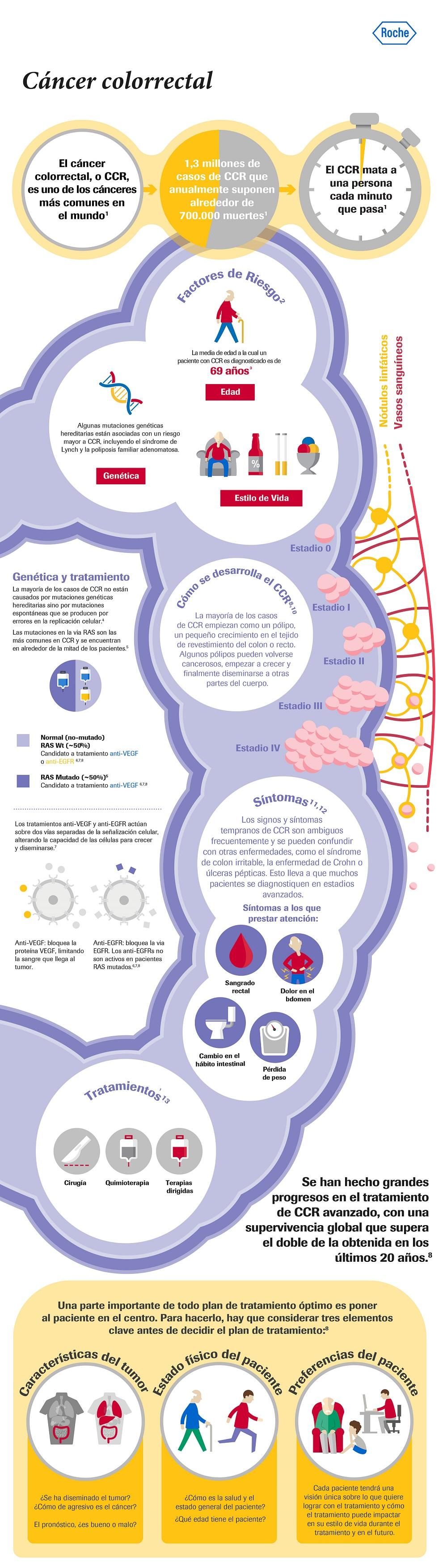 Cancer de colon no polipos. Epidemiologie